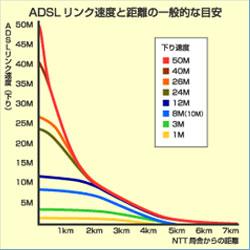 ADSLの通信速度