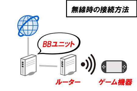 BBユニット無線時の接続