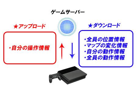 通信速度の仕組み