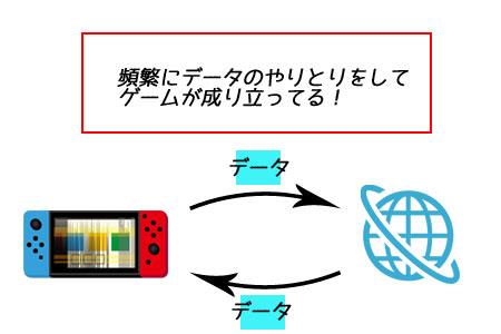 ゲームの通信の仕組み