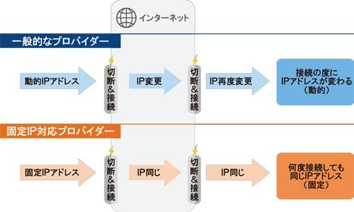 IPアドレスの種類と特徴