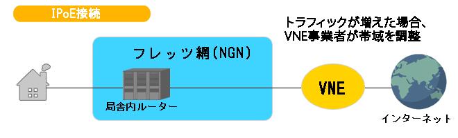 IPoE接続方式