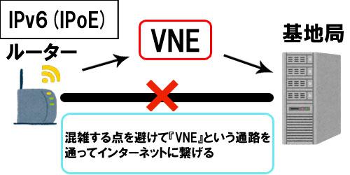 IPv6(IPoE)通信