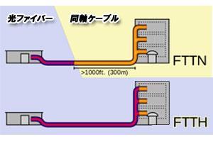 Jcomの同軸ケーブル
