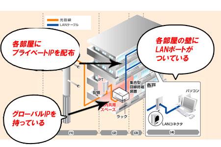 LAN配線方式の見分け方