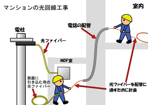 マンションへの光回線導入方法