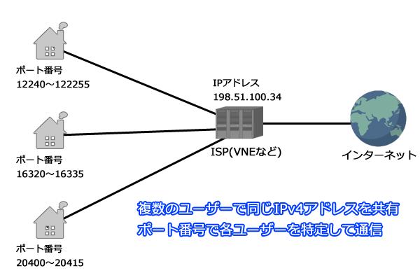 MAP-E通信の仕組み