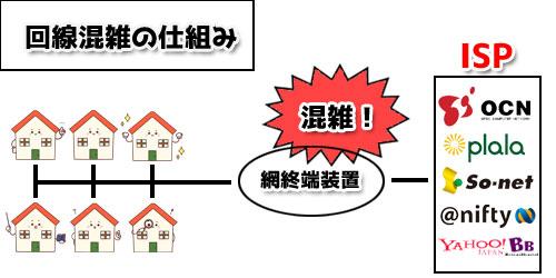 NTT回線の混雑