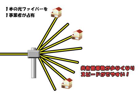 NURO光は独自配線