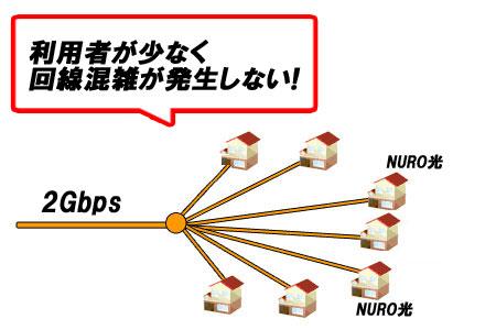 NURO光の配線の仕組み
