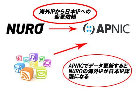 海外IPになる仕組み