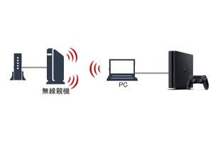 パソコンとのブリッジ接続