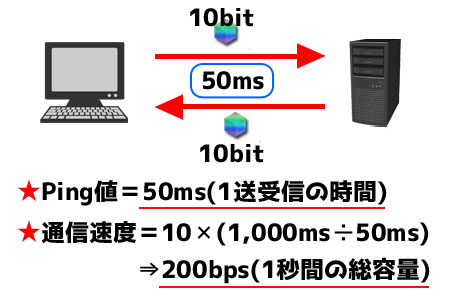 Ping値と通信速度