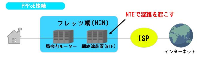PPPoEの接続方法