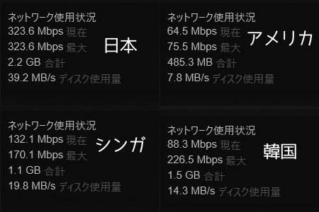 Steamの国別速度