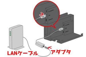 Switchの有線接続