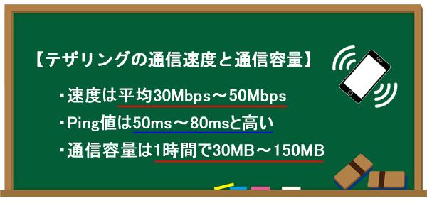 テザリングの通信速度と通信容量