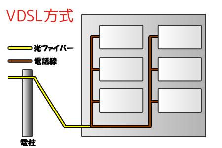 VDSL方式の仕組み