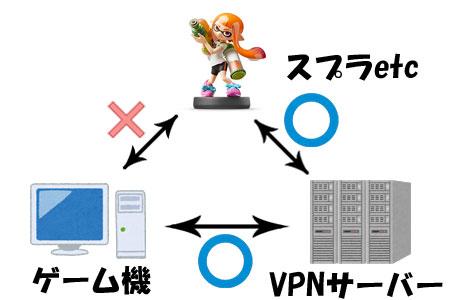 VPNサーバーの仕組み