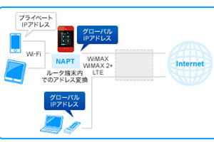 WiMAXのグローバルIP